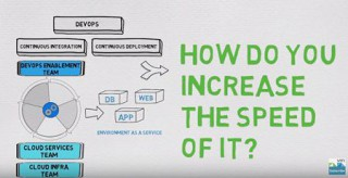 Increasing the Speed of IT using DevOps and PaaS