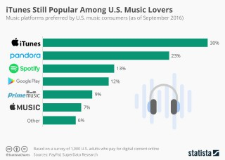 The Rising of Music Streaming and the Most Popular Music Download Platforms