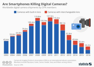 Are Smartphones Killing Digital Cameras?