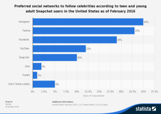 Preferred social networks to follow celebrities according to teen and young adult Snapchat users