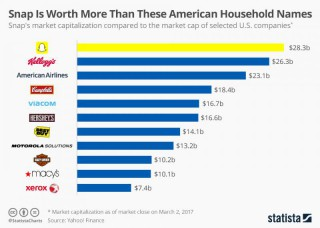 Snap Is More Valuable Than These Household Names