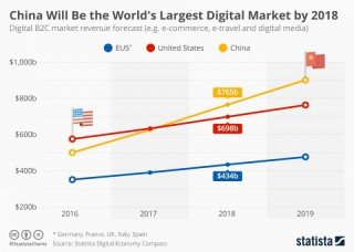 Where Will Be the World's Largest Digital Market by 2018