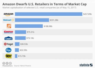Amazon Dwarfs U.S. Retailers in Terms of Market Cap