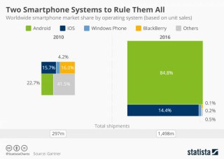 What are the Most Popular Smart Phone Systems?