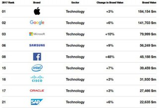 The World's Most Valuable Technology Brands