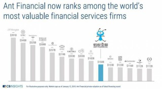 Ant Financial now ranks among the world's most valuable financial services firms