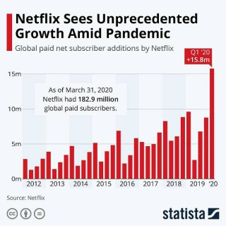 Netflix Is Having Rapid Growth During Pandemic