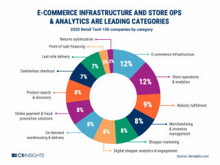 100 most promising B2B retail tech companies in the world